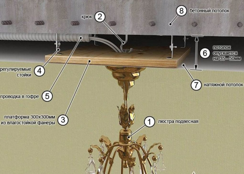 Схема крепления люстры на натяжной потолок при помощи крюка и пластины
