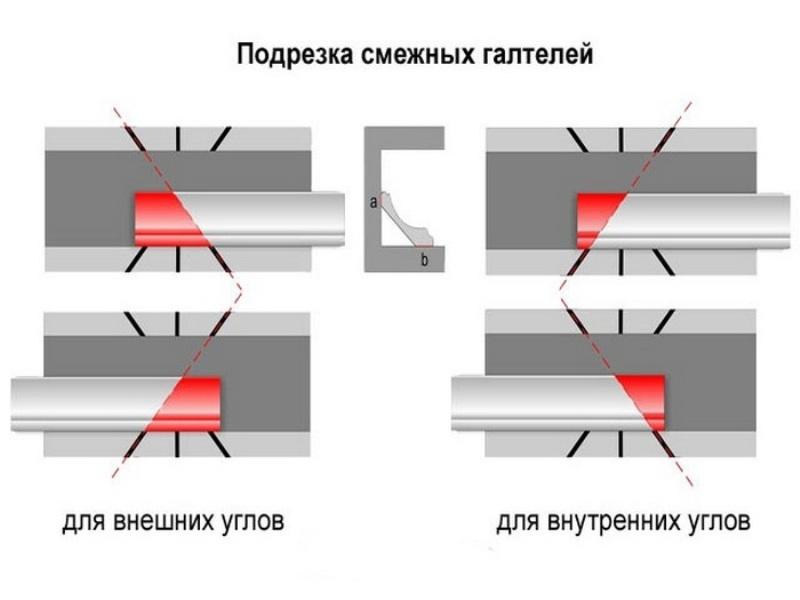 Обрезку плинтуса хорошо производить при помощи стусла