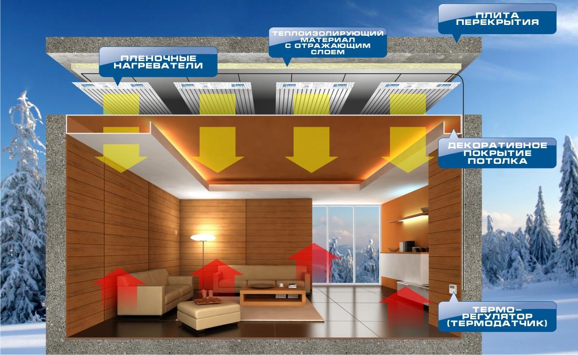 Электрическое пленочное отопление имеет множество достоинств, среди которых - простота монтажа