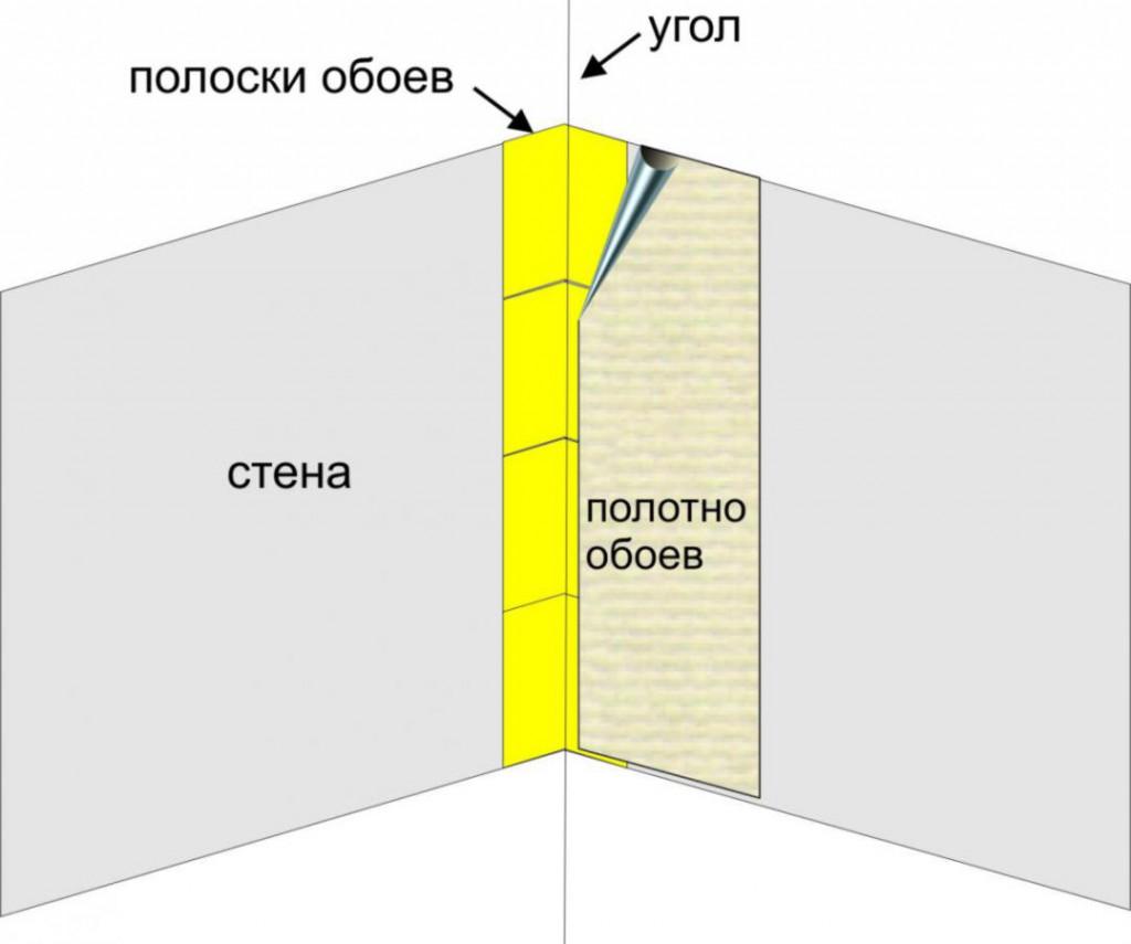 Схема поклейки обоев в углу