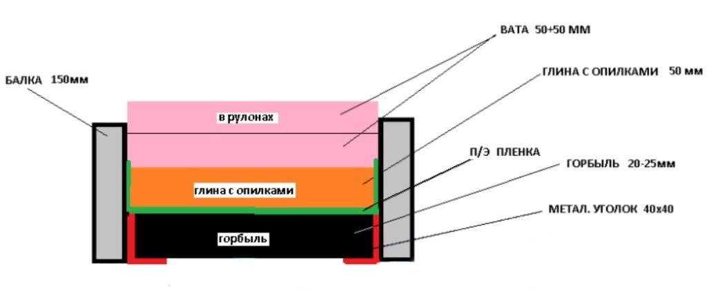 Схема утепления глиной