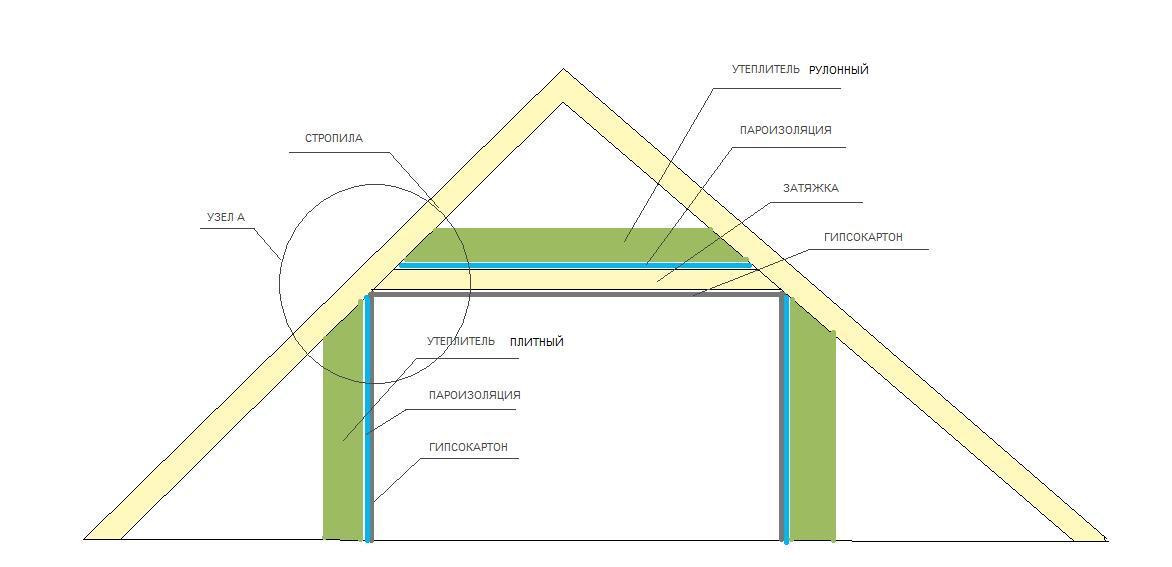 Устройство потолка с утеплением
