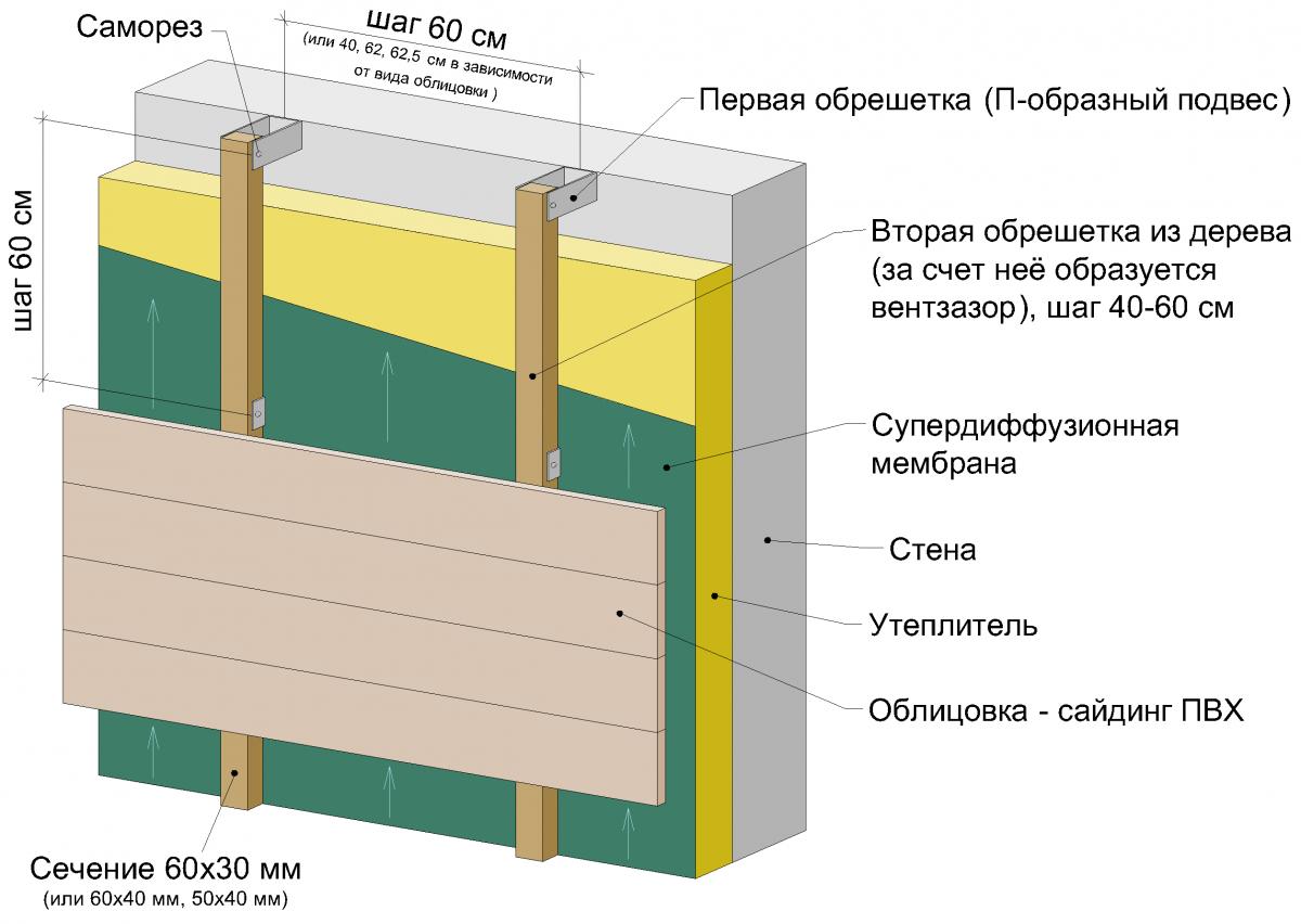 Утепление стен и установка обрешетки для сайдинга