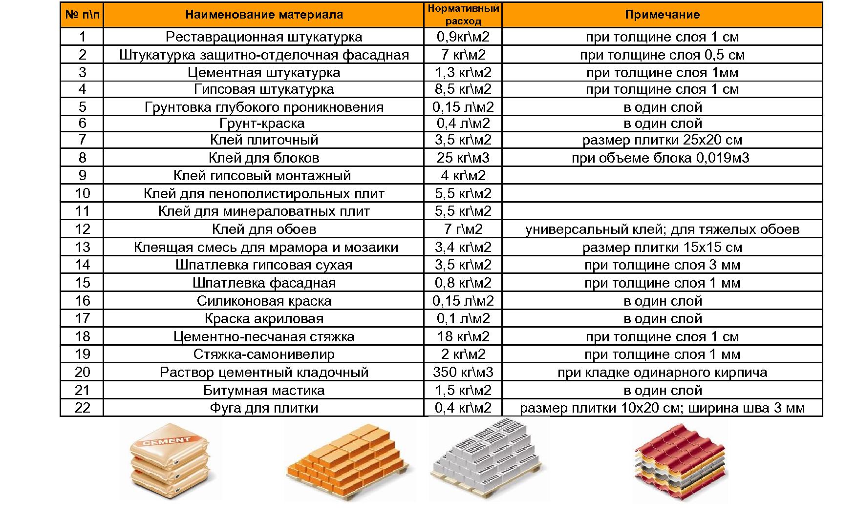 Нормы расхода материалов