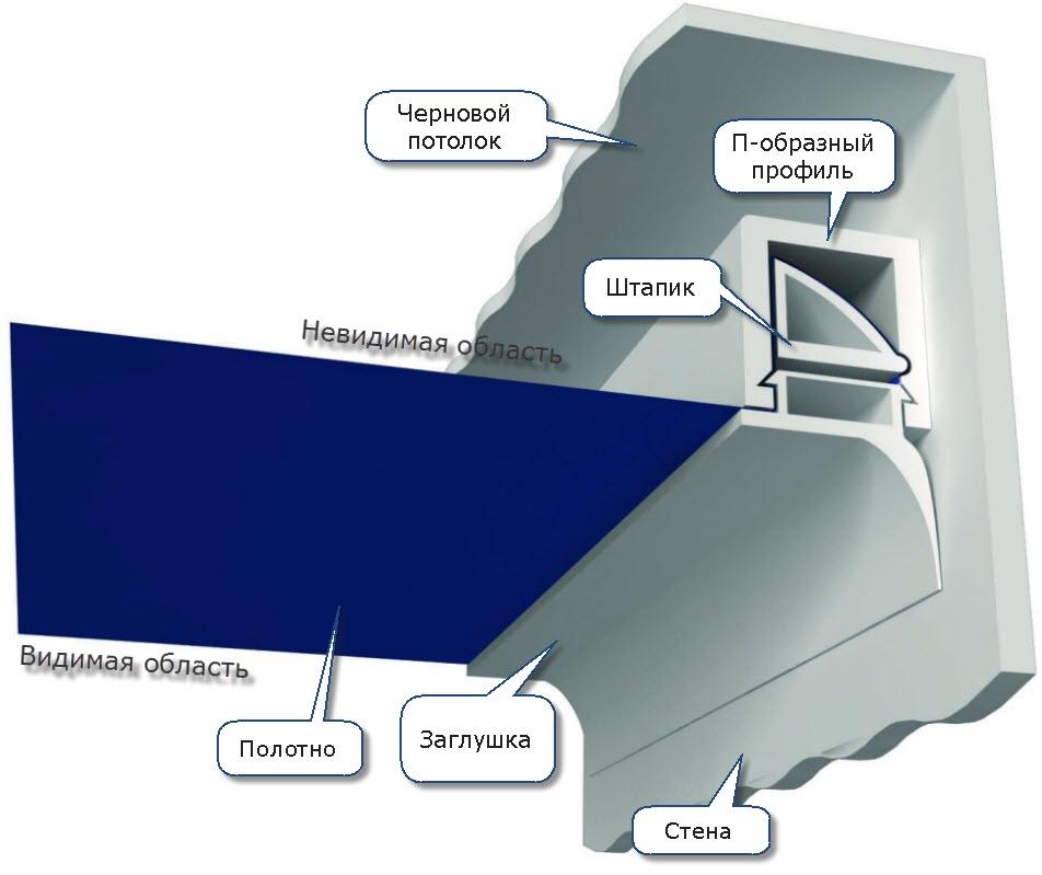 Штапиковая система крепления натяжного потолка
