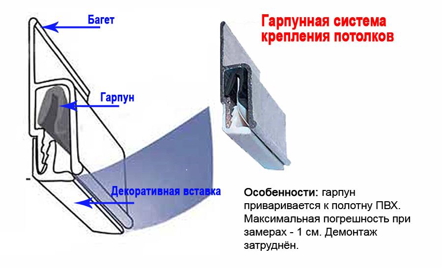 Гарпунное крепление натяжного потолка