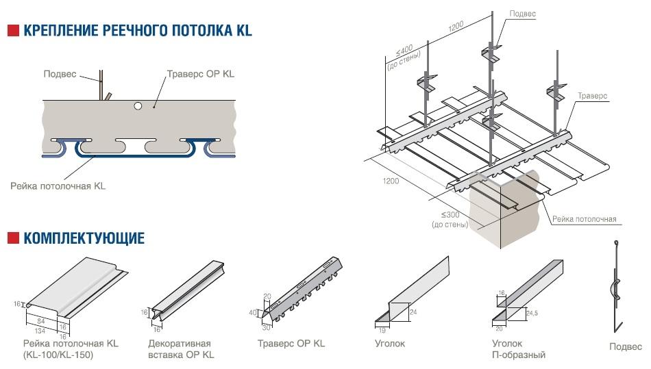 Комплектующие и устройство каркаса реечного потолка