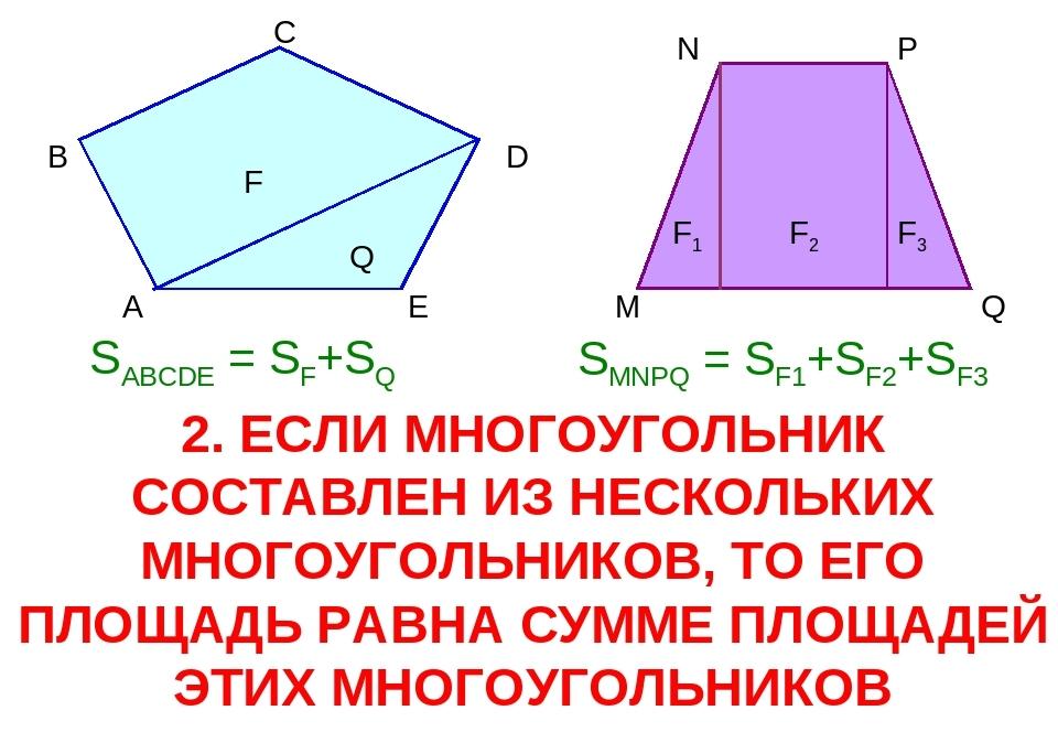 Расчет площади многоугольника