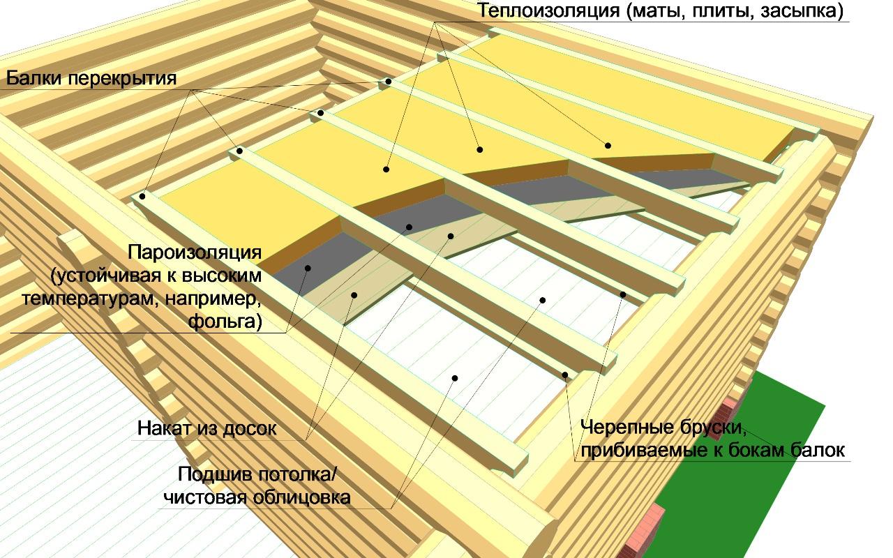 Важным моментом утепления потолка в бане является обязательное устройство пароизоляции