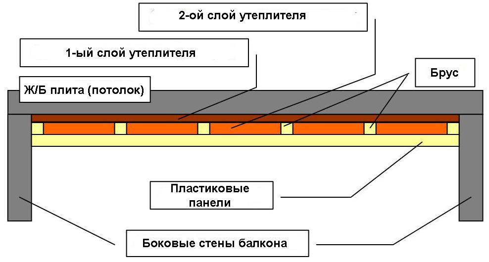 Схема обшивки потолка панелями ПВХ