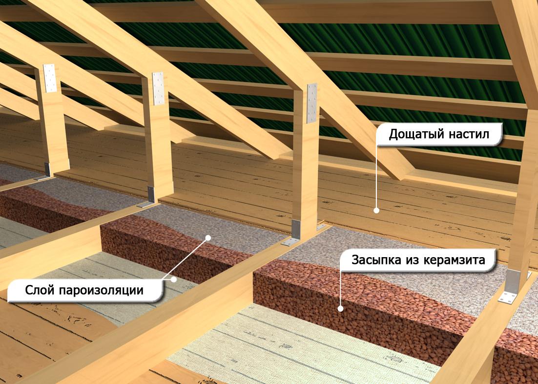 Утепление потолка керамзитом осуществляют сверху
