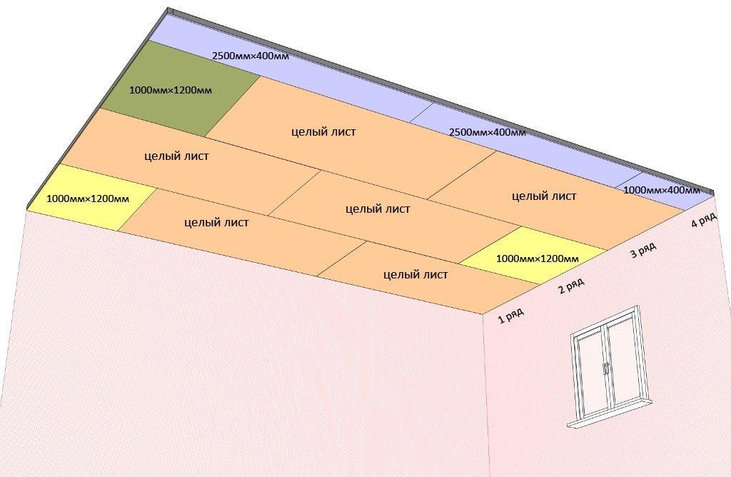 При расчете материала необходимо сделать чертеж потолка