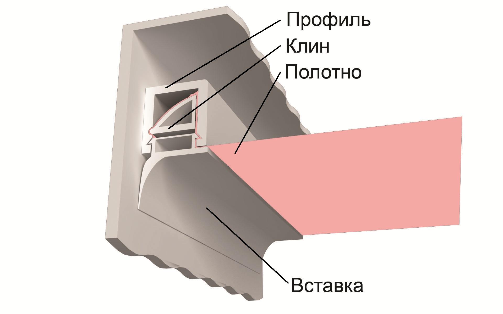 Устройство вставки для натяжного потолка